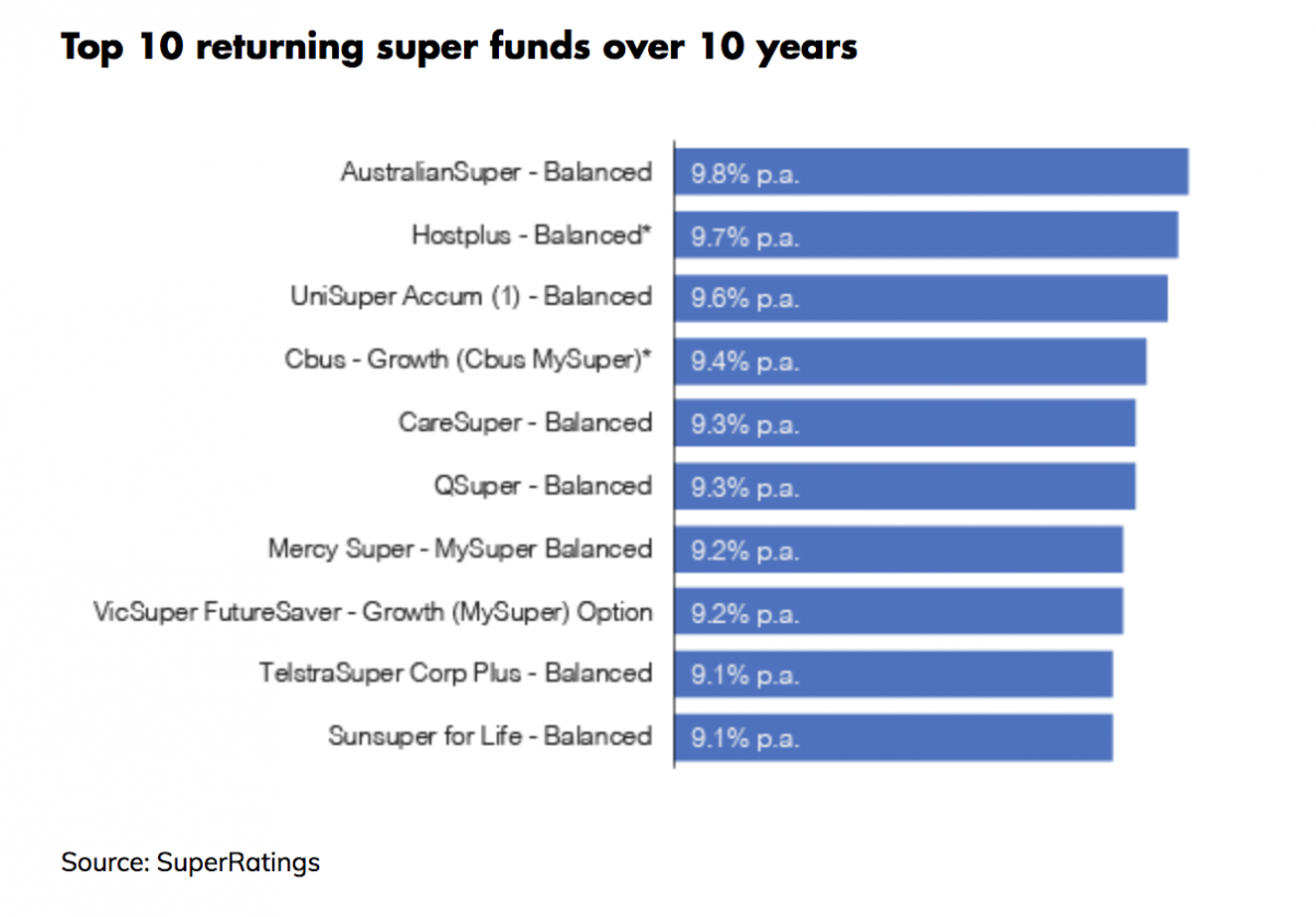 A graph showing the top performing super funds over the past 10 years.