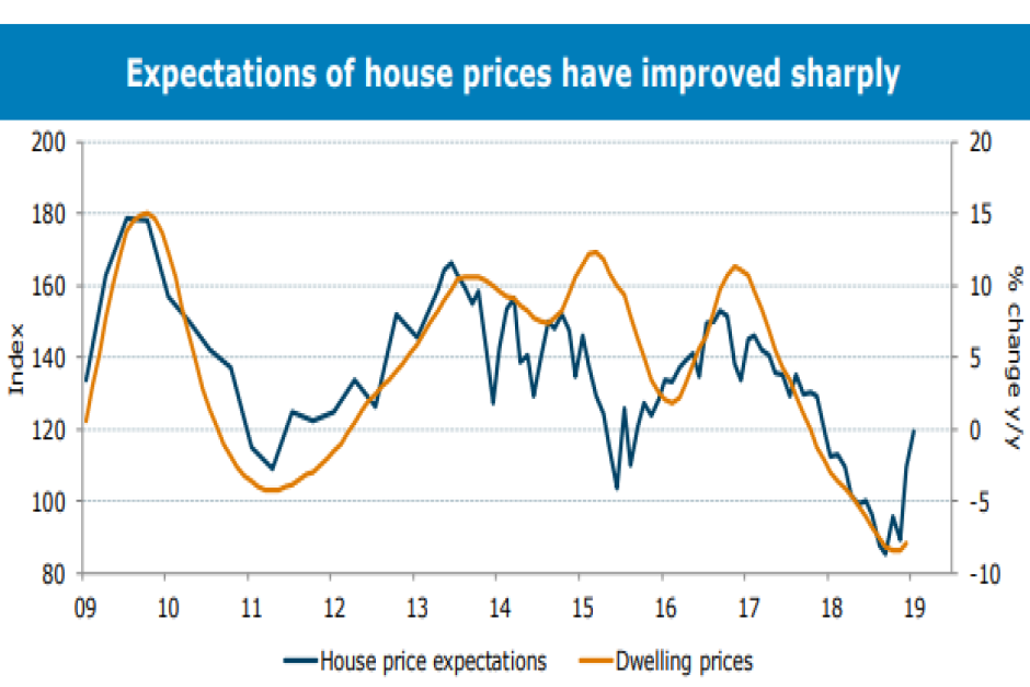 A graph showing house prices and expectations.