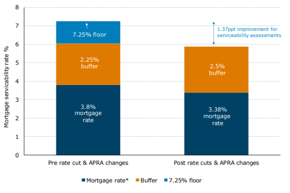 A graph detailing ANZ estimates for borrower tests.