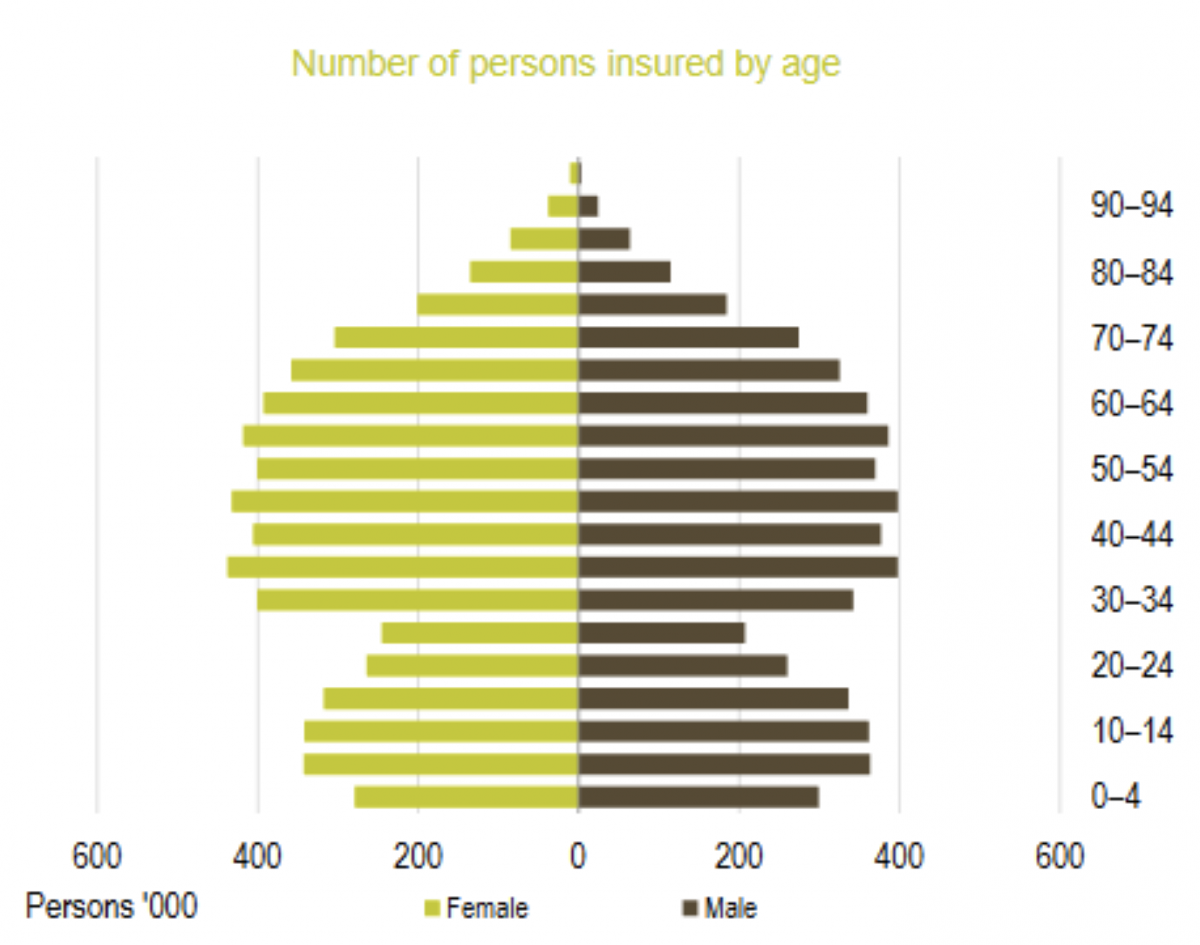 A graph detailing the number of people with health insurance by age.