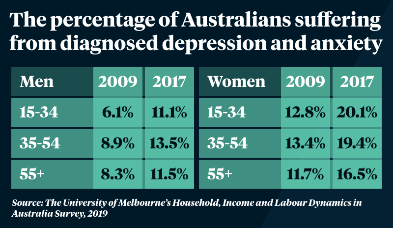 Depression rates among young women have almost doubled ...