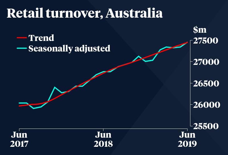 Australian retail turnover