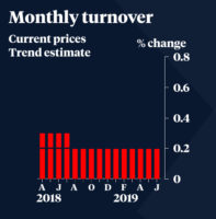 A graph of monthly turnover.