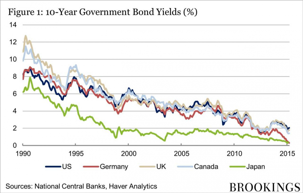 Are we heading to a world of zero interest rates?