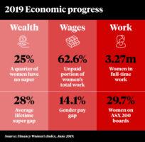 A graph showing women's financial improvement.