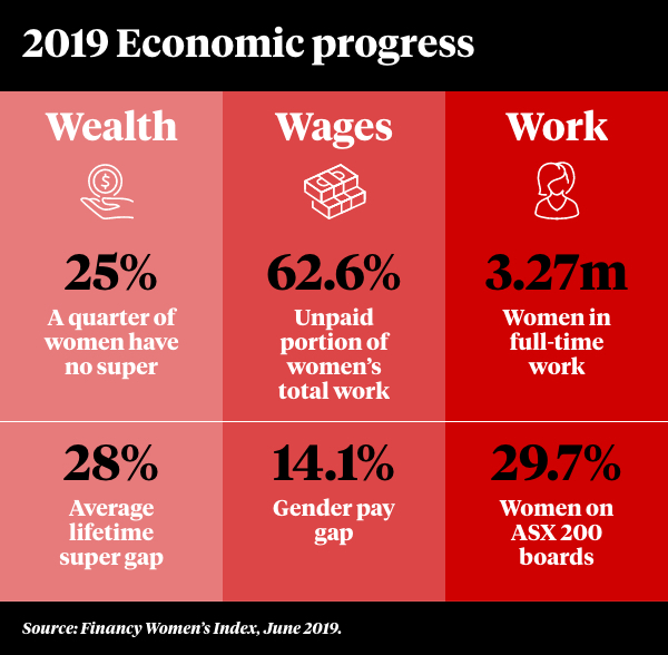 A graph showing women's financial improvement.