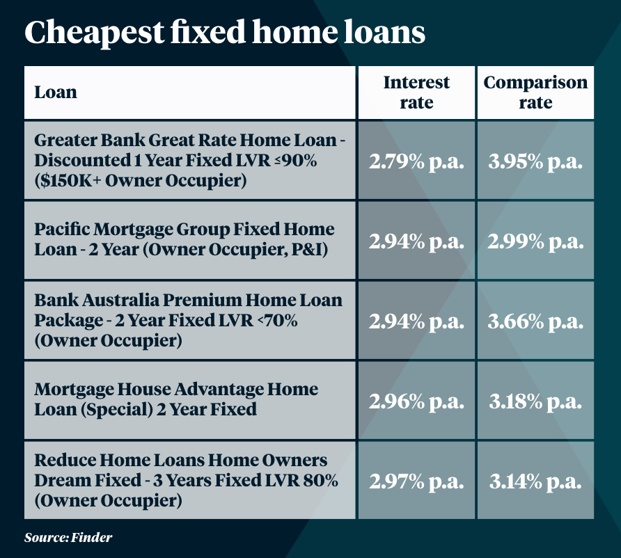 Five Tips To Renegotiate Your Home Loan And Get A Better Rate