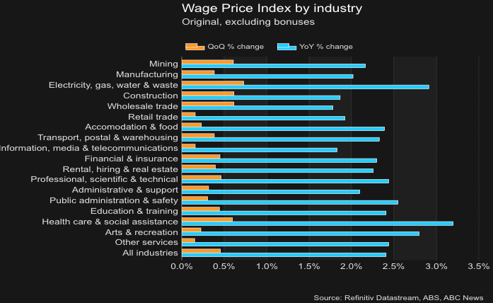 Wage growth stagnates, despite lift in public sector pay