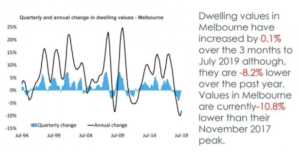 Quarterly changes in Melbourne dwelling prices.