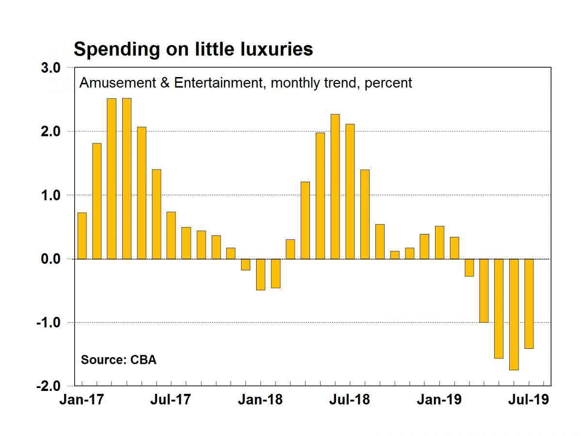 Amusement and entertainment spending falls.
