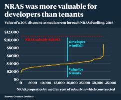 Rudd-era housing scheme failed people it was meant to help