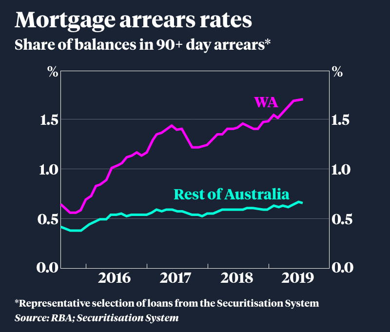 Property Prices Why Perth S Housing Market Is Stuck In The Doldrums