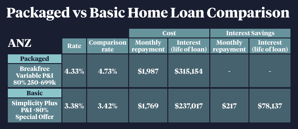 ANZ home loan rates for new and old customers.