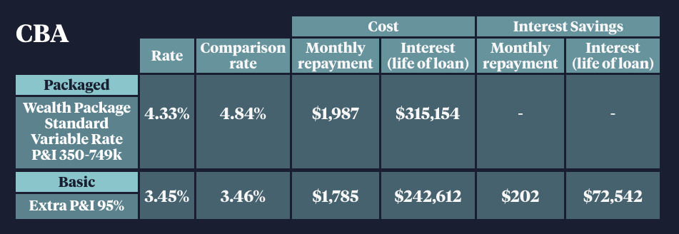 CBA home loan rates for new and old customers.