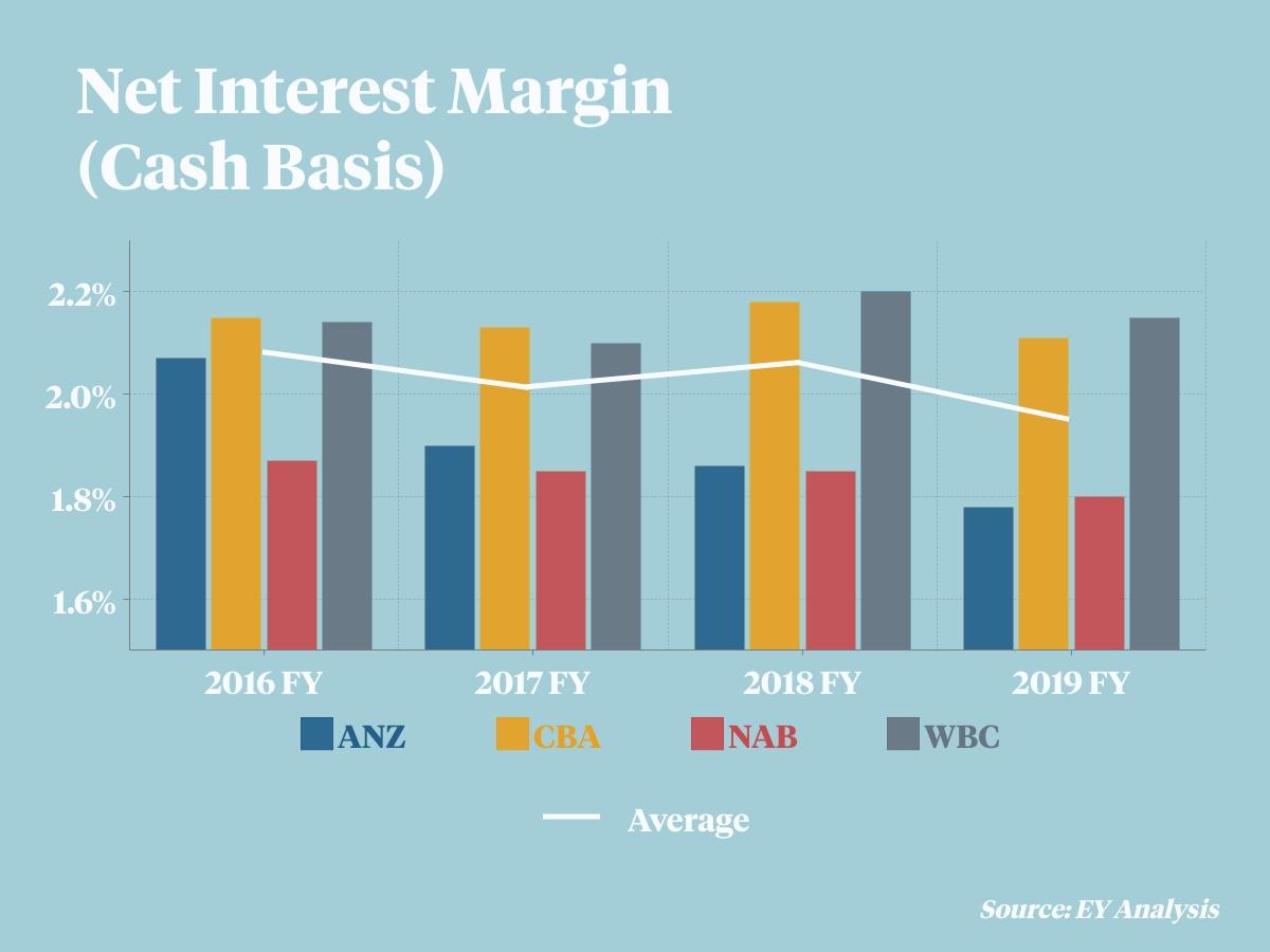 EY numbers showing bank net interest margins.