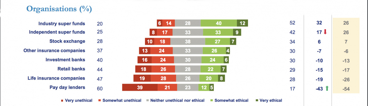 Finance organisations ranked by how ethical they are.