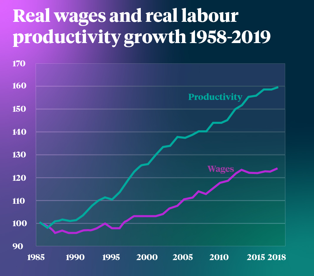 Productivity vs wages growth