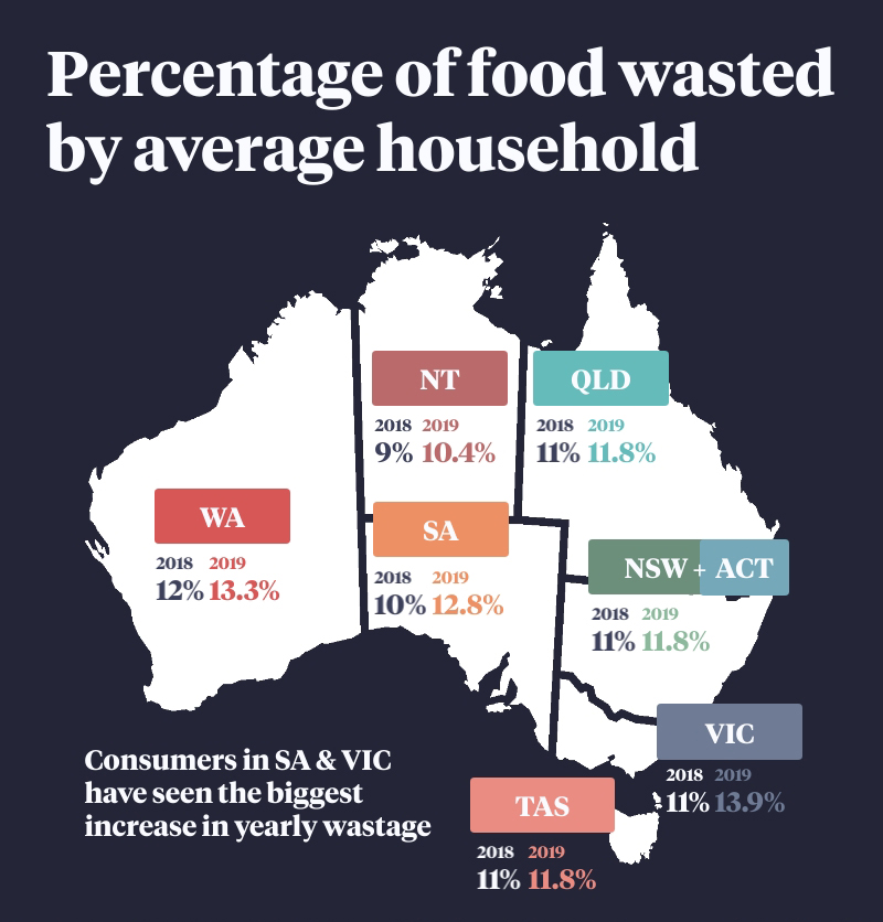 Food wastage by state.