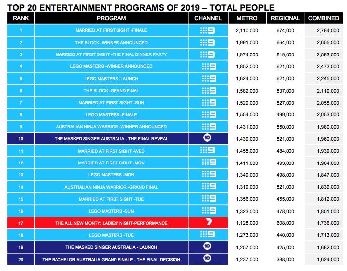 top 20 Entertainment shows 2019