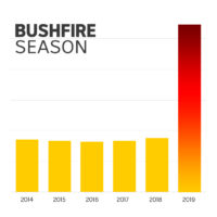 Sydney smoke three times worse this bushfire season, but health effects unknown_1