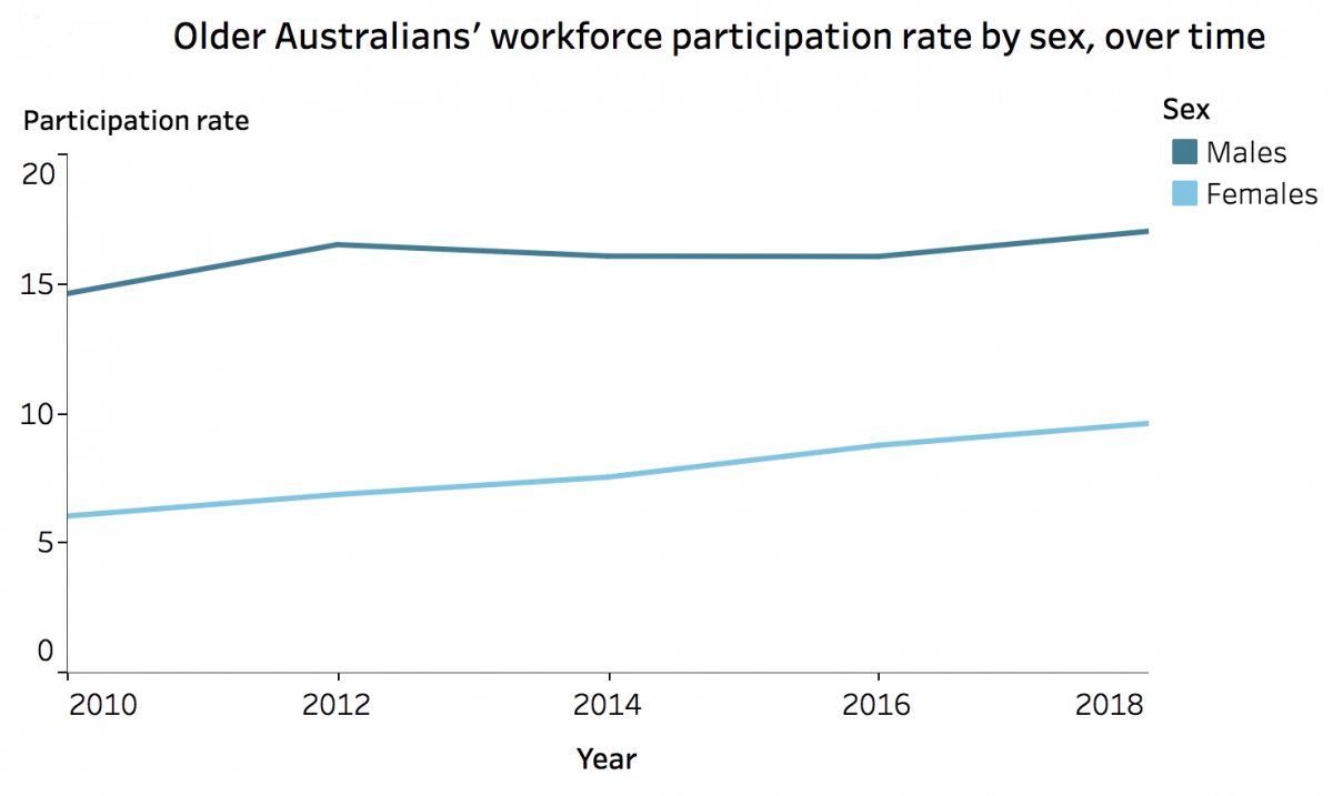Older Australians' workforce participation by gender.