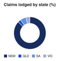 Claims data for the 2019 bushfire season.