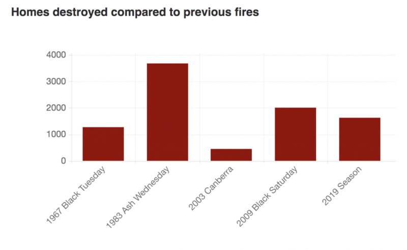 Fires ranked by how many homes they destroyed.