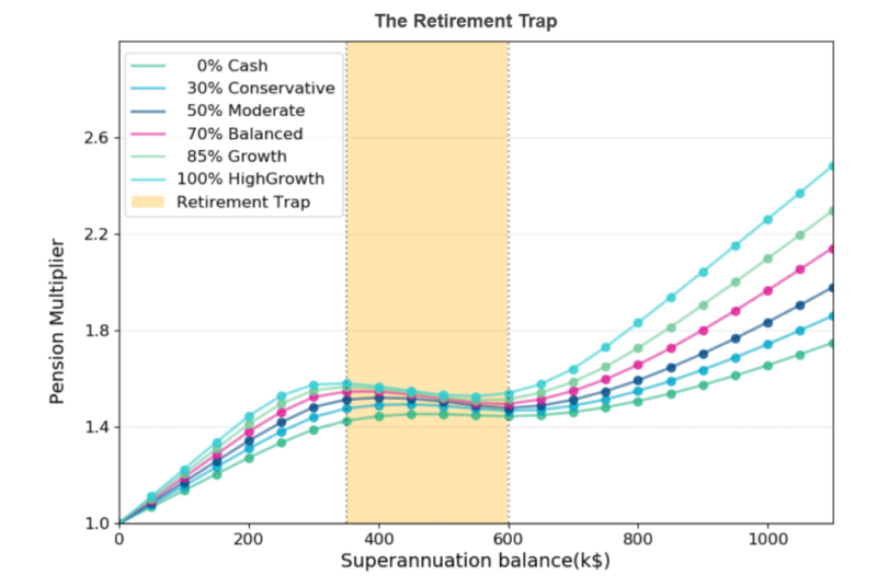 The retirement trap is seen across multiple investment strategies.