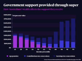 A breakdown of government super support by wealth bracket.