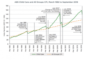 ABS data on childcare inflation.