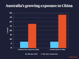 Australia's exports to China have grown significantly since the SARS outbreak.