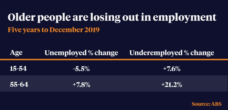 chances of employment after 50