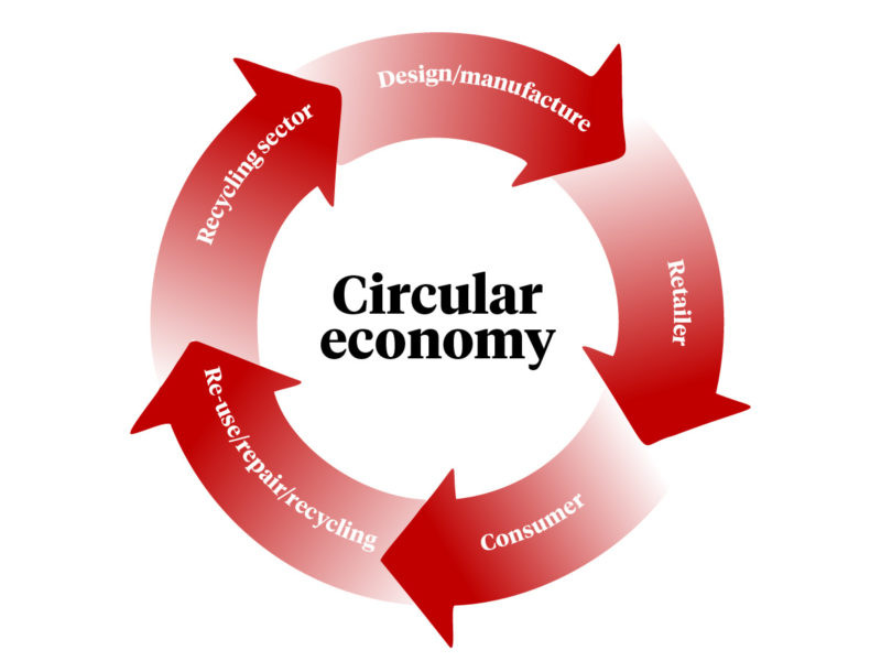 An image showing the circular economy 'loop'.