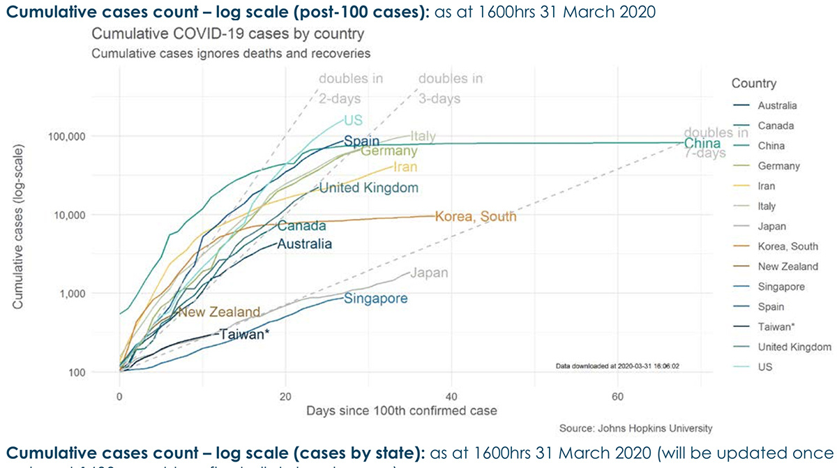 Is This Proof Australia Is Flattening The Coronavirus Curve