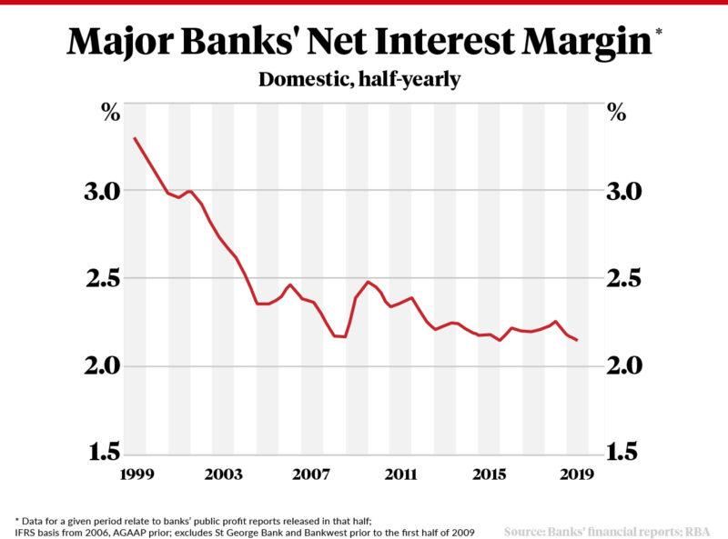 Banks' net interest margins are shrinking.