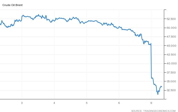 Brent crude oil prices have collapsed.