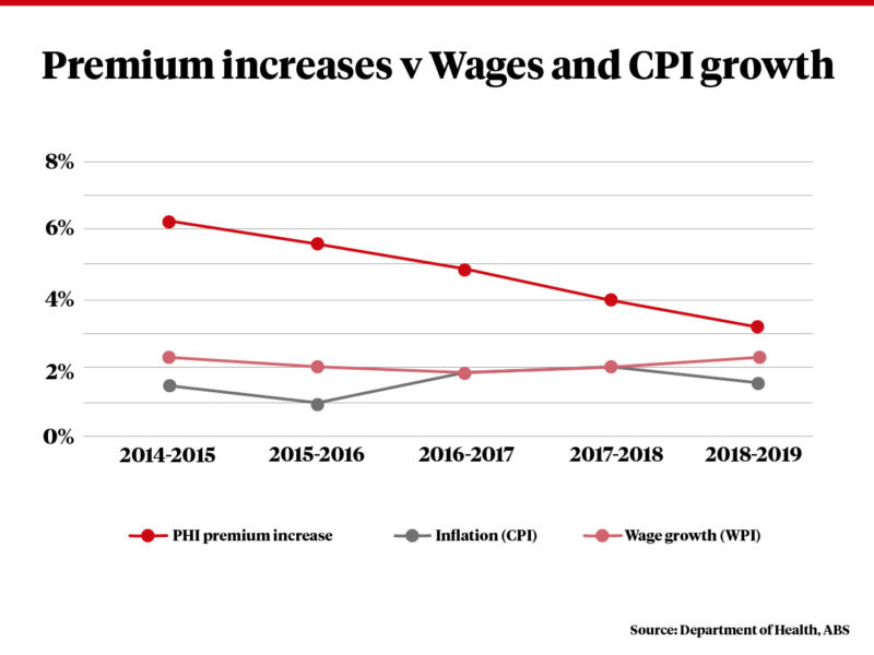Insurance premiums continue to grow faster than wages and inflation.