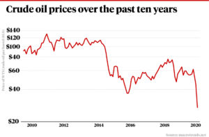 Crude oil prices have dropped off a cliff in recent months.