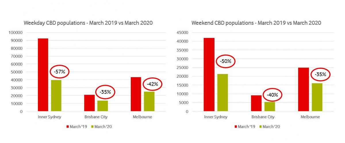 Graohs showing the change in weekday CBD populations in Melbourne and Brisbane for March 2019 vs 2018.