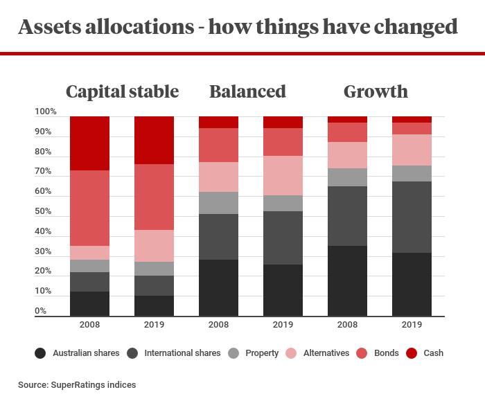 Australian super change investment