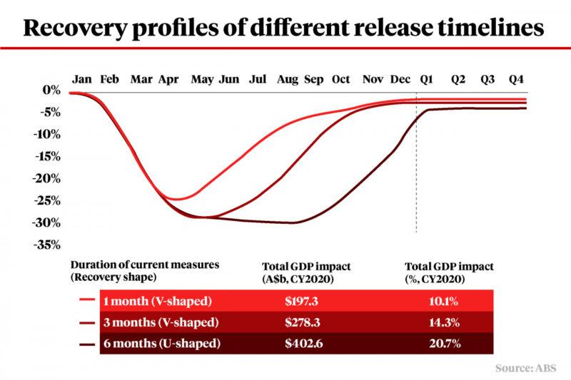 Australian economic recovery profiles.