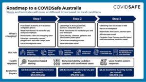 scott morrison road map coronavirus