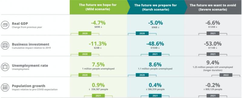 Deloitte Access Economics modelled three different scenarios for Australia's economic recovery.