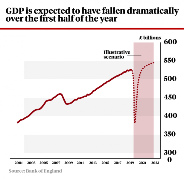UK GDP is set to take a massive hit.