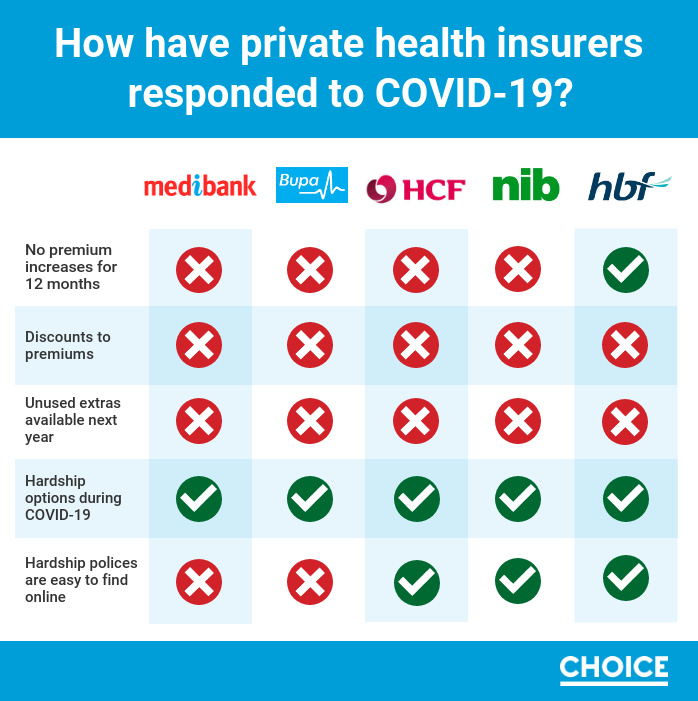 private-health-insurance-covid-19-scorecard