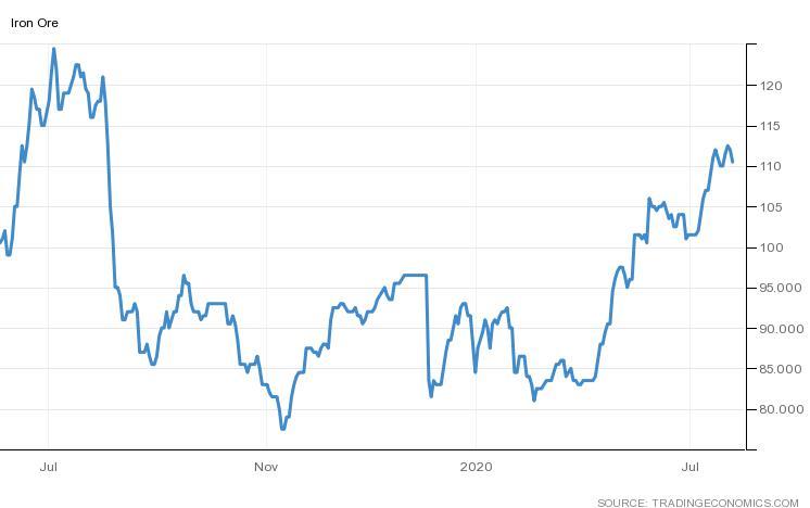 Iron ore prices.