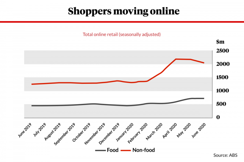Shoppers are moving online.