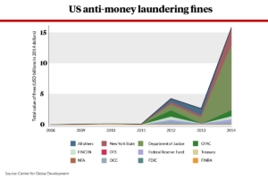 Anti-money laundering fines issued by US regulators.