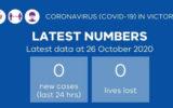 victoria virus numbers