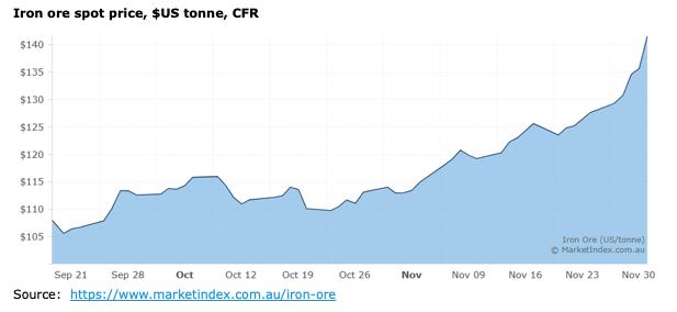iron-ore-prices